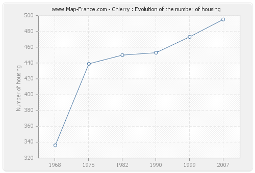 Chierry : Evolution of the number of housing