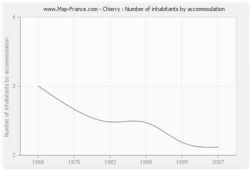 Chierry : Number of inhabitants by accommodation