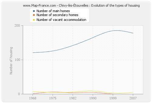 Chivy-lès-Étouvelles : Evolution of the types of housing