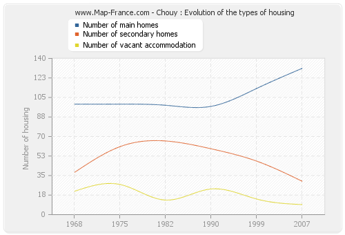 Chouy : Evolution of the types of housing