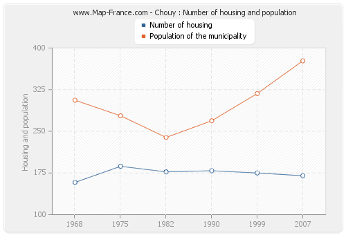 Chouy : Number of housing and population