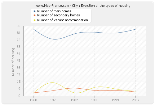 Cilly : Evolution of the types of housing