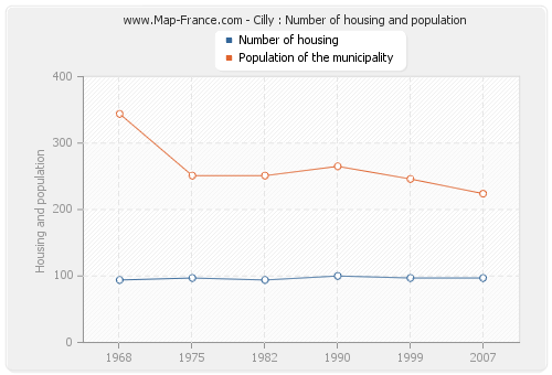 Cilly : Number of housing and population