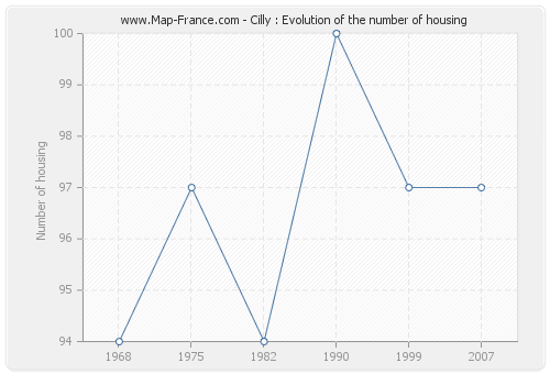 Cilly : Evolution of the number of housing