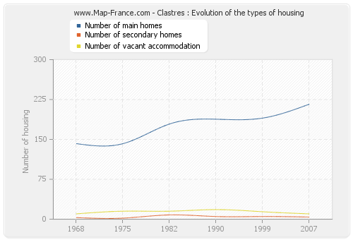 Clastres : Evolution of the types of housing