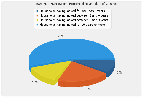 Household moving date of Clastres