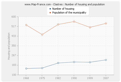 Clastres : Number of housing and population