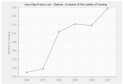 Clastres : Evolution of the number of housing