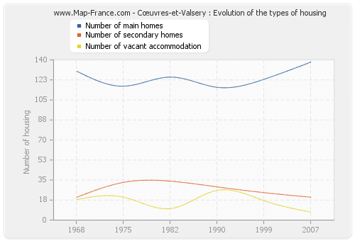 Cœuvres-et-Valsery : Evolution of the types of housing