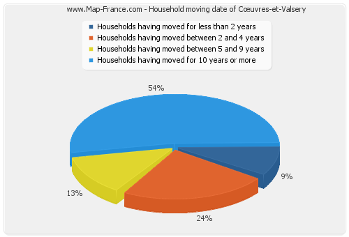 Household moving date of Cœuvres-et-Valsery