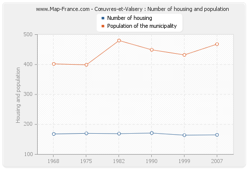 Cœuvres-et-Valsery : Number of housing and population