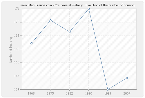 Cœuvres-et-Valsery : Evolution of the number of housing