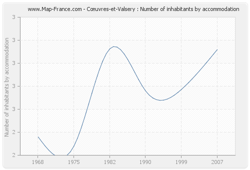 Cœuvres-et-Valsery : Number of inhabitants by accommodation