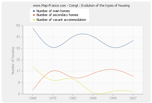 Coingt : Evolution of the types of housing