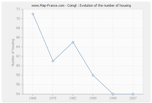 Coingt : Evolution of the number of housing