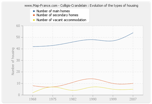 Colligis-Crandelain : Evolution of the types of housing