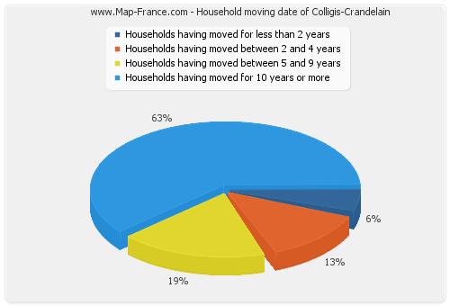 Household moving date of Colligis-Crandelain