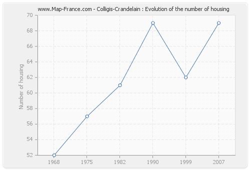 Colligis-Crandelain : Evolution of the number of housing