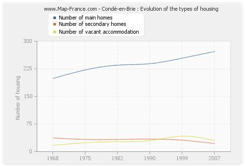 Condé-en-Brie : Evolution of the types of housing