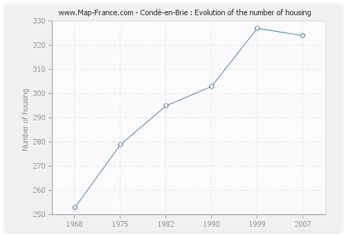 Condé-en-Brie : Evolution of the number of housing