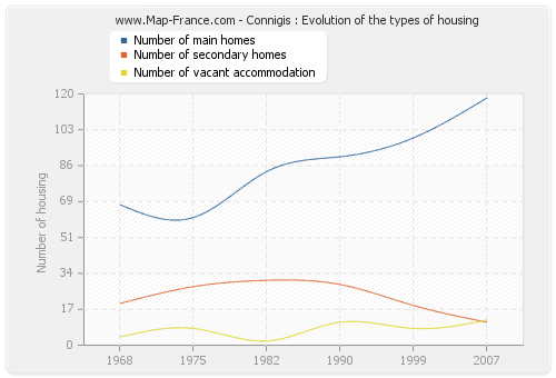 Connigis : Evolution of the types of housing