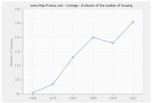 Connigis : Evolution of the number of housing