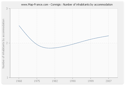 Connigis : Number of inhabitants by accommodation