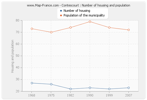 Contescourt : Number of housing and population