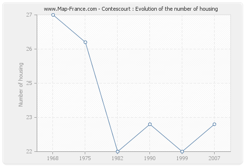 Contescourt : Evolution of the number of housing