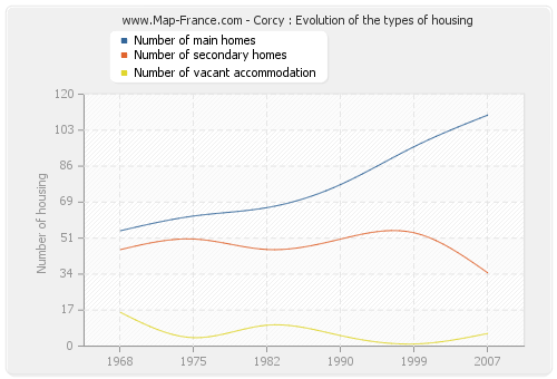 Corcy : Evolution of the types of housing