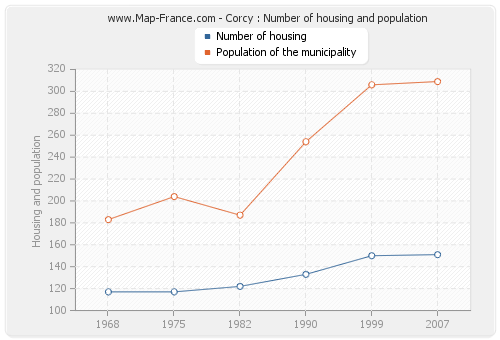 Corcy : Number of housing and population