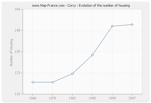 Corcy : Evolution of the number of housing