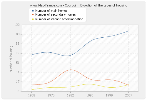 Courboin : Evolution of the types of housing