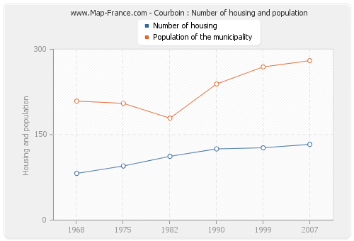 Courboin : Number of housing and population