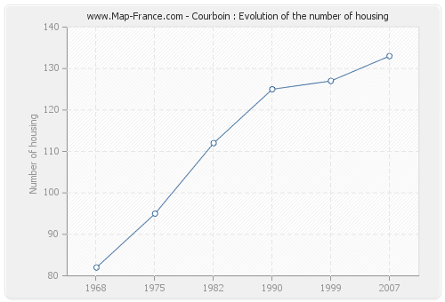 Courboin : Evolution of the number of housing