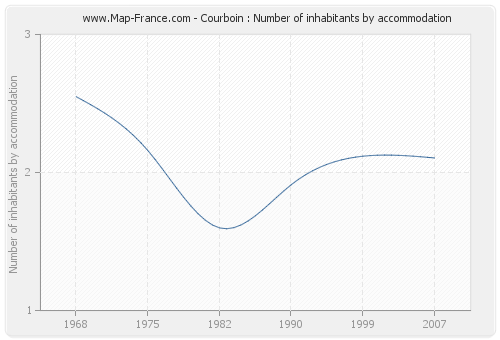 Courboin : Number of inhabitants by accommodation