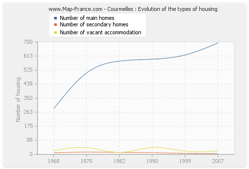 Courmelles : Evolution of the types of housing
