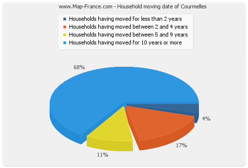 Household moving date of Courmelles