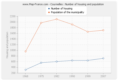 Courmelles : Number of housing and population