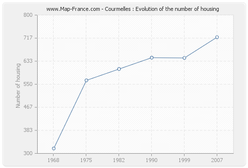 Courmelles : Evolution of the number of housing