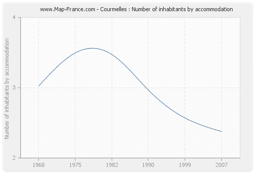 Courmelles : Number of inhabitants by accommodation