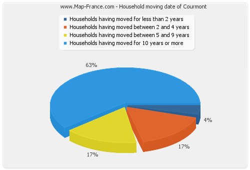 Household moving date of Courmont