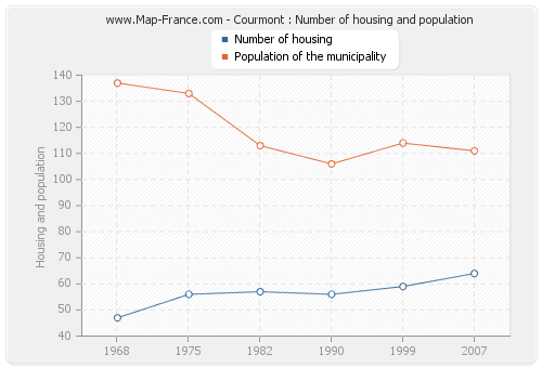 Courmont : Number of housing and population