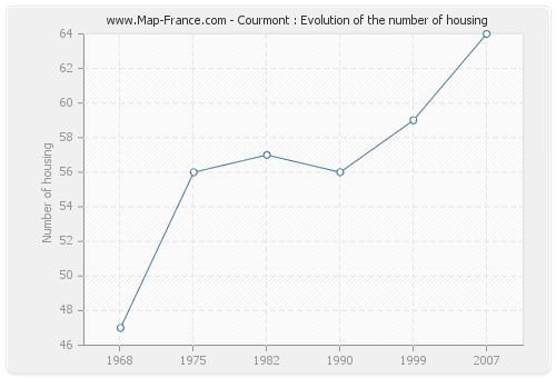 Courmont : Evolution of the number of housing