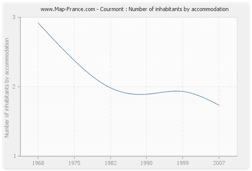 Courmont : Number of inhabitants by accommodation