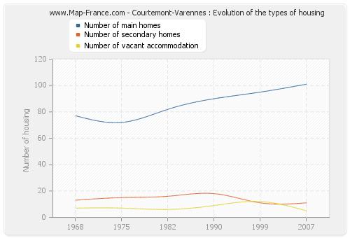 Courtemont-Varennes : Evolution of the types of housing