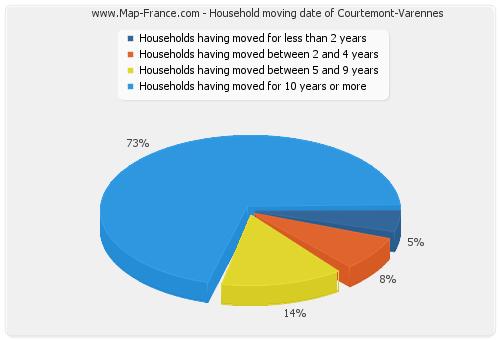 Household moving date of Courtemont-Varennes