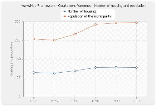 Courtemont-Varennes : Number of housing and population