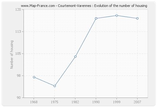 Courtemont-Varennes : Evolution of the number of housing