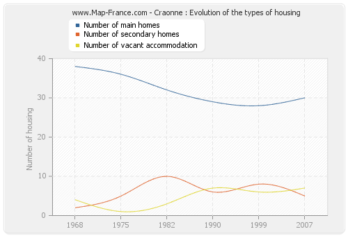 Craonne : Evolution of the types of housing